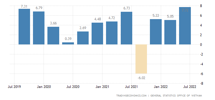 Vietnam GDP Annual Growth Rate