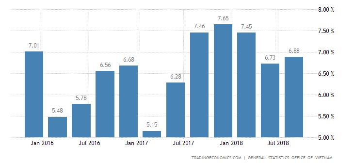 Vietnam GDP Growth Rate