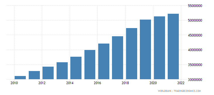 vietnam gdp per capita constant lcu wb data