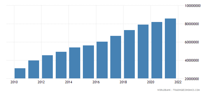 vietnam gdp per capita current lcu wb data