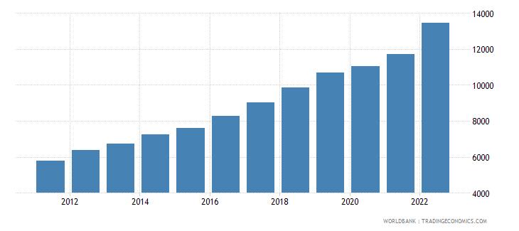 vietnam gdp per capita ppp us dollar wb data