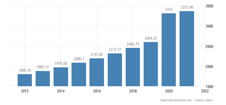 Vietnam GDP per capita
