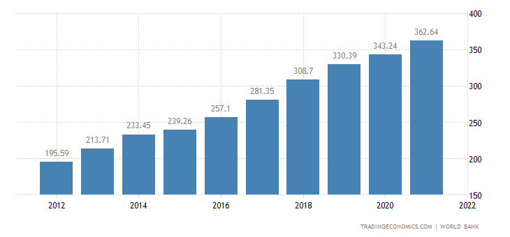 analysis of vietnams economy The economic context of vietnam economic indicators since the 2000s, the vietnamese economy has been experiencing dynamic economic growth, driven by international trade and foreign investment.