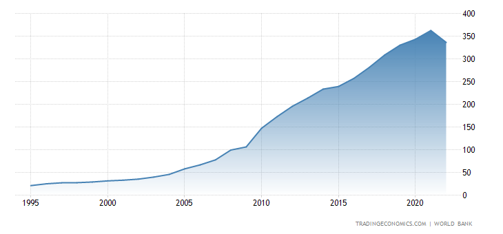 Vietnam Gross Domestic Product (GDP) 1995- 2020