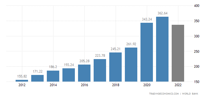 Vietnam GDP