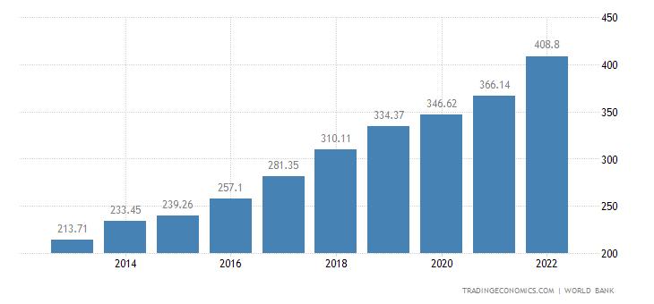 Vietnam GDP   2019   Data   Chart   Calendar   Forecast   News
