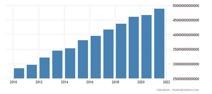 vietnam general government final consumption expenditure constant lcu wb data