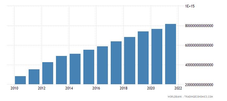 vietnam general government final consumption expenditure current lcu wb data