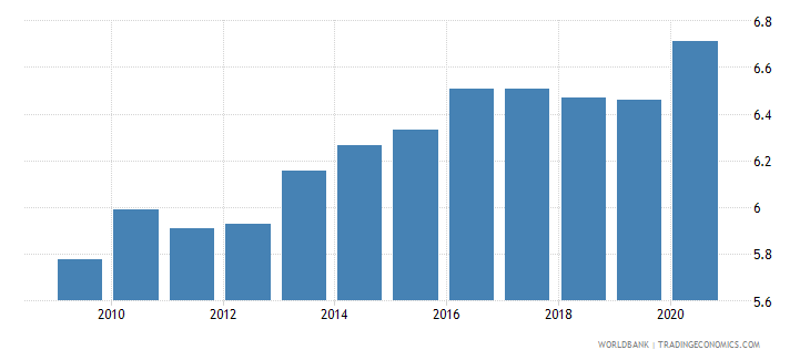 vietnam general government final consumption expenditure percent of gdp wb data