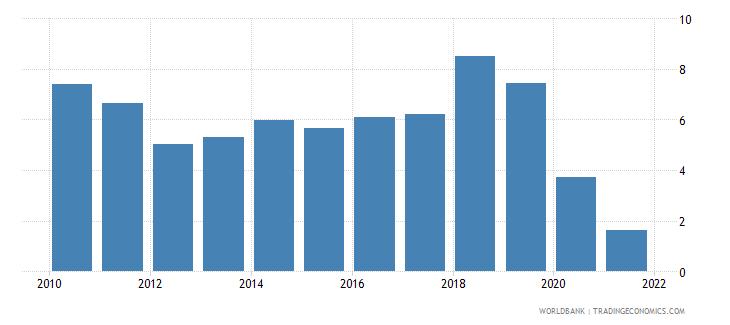 vietnam gni growth annual percent wb data