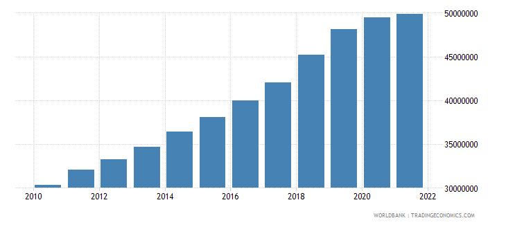 vietnam gni per capita constant lcu wb data