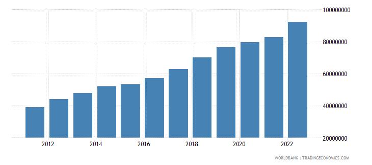 vietnam gni per capita current lcu wb data