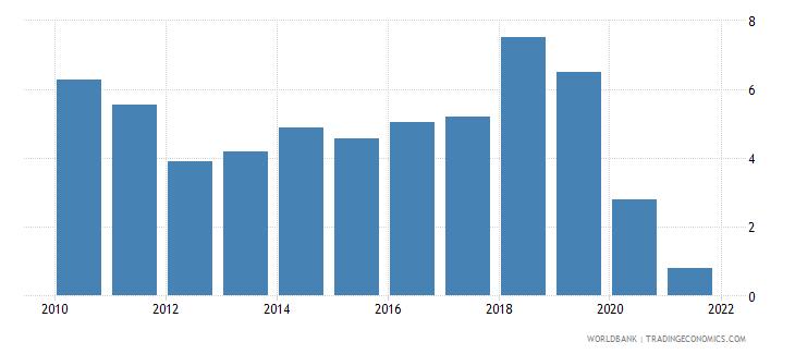 vietnam gni per capita growth annual percent wb data
