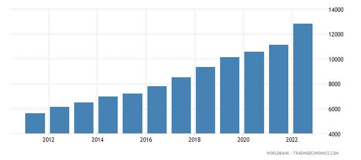 vietnam gni per capita ppp us dollar wb data
