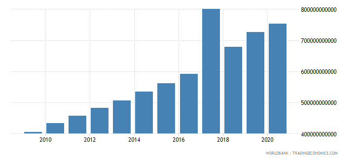 vietnam gni ppp constant 2011 international $ wb data