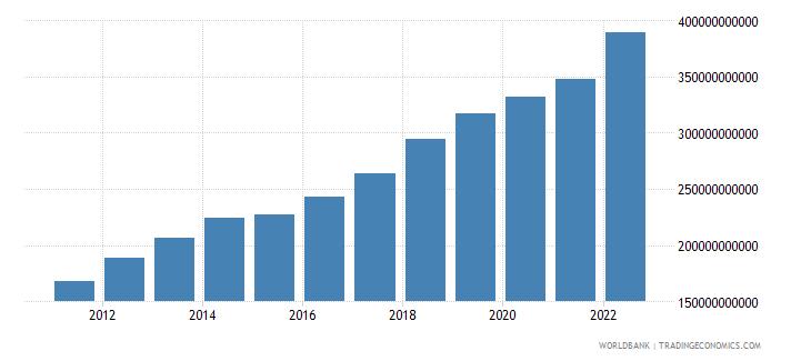 vietnam gni us dollar wb data