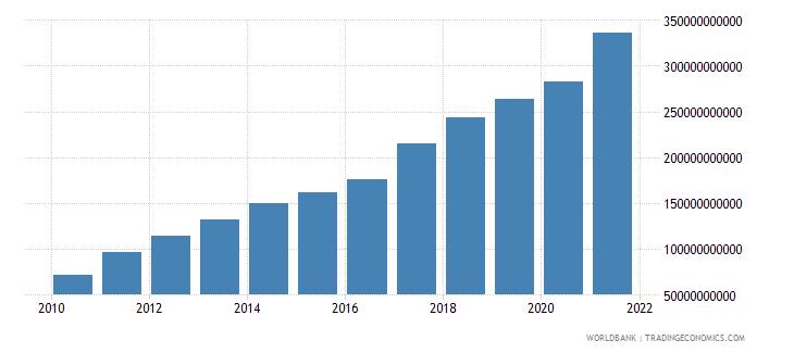 vietnam goods exports bop us dollar wb data