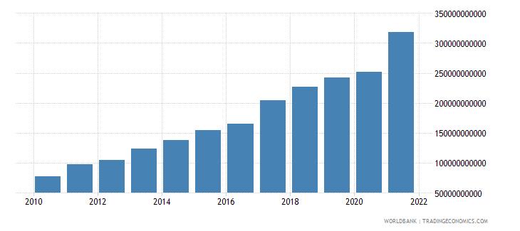 vietnam goods imports bop us dollar wb data