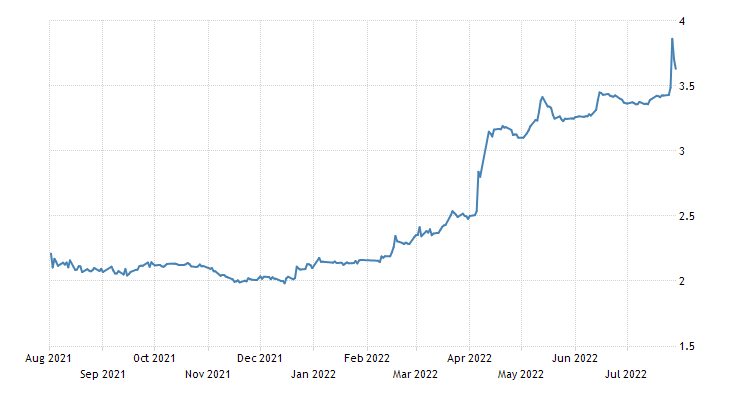 Vietnam Government Bond 10y