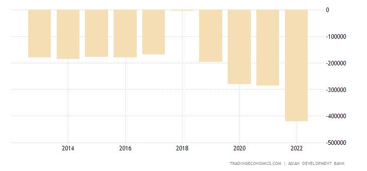 Vietnam Government Budget Value