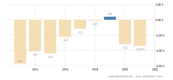 Vietnam Government Budget