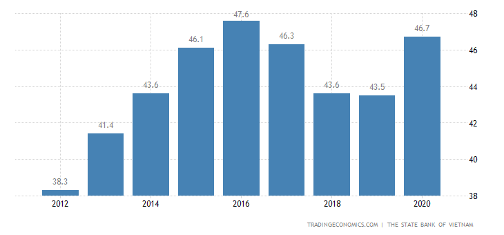 Vietnam Government Debt to GDP