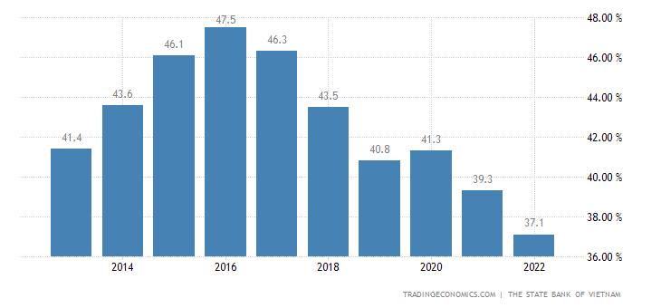 Vietnam Government Debt to GDP