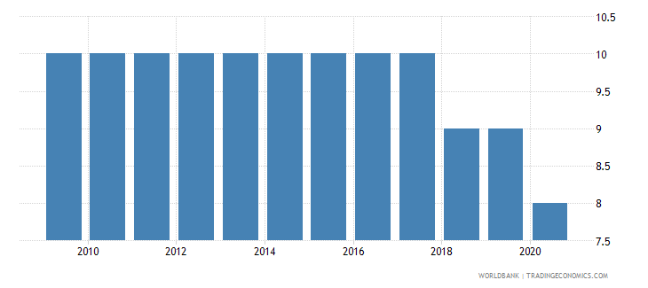 vietnam government effectiveness number of sources wb data