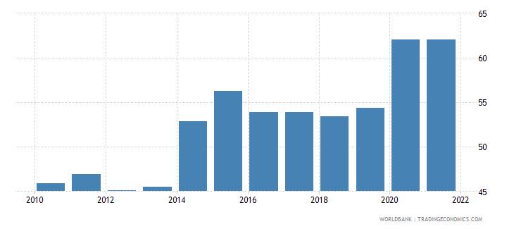 vietnam government effectiveness percentile rank wb data
