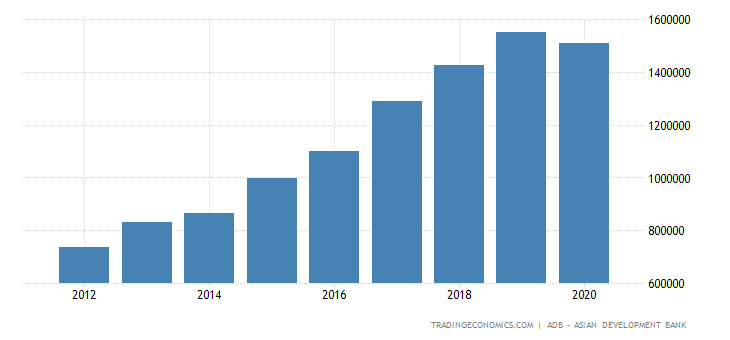 Vietnam Government Revenues