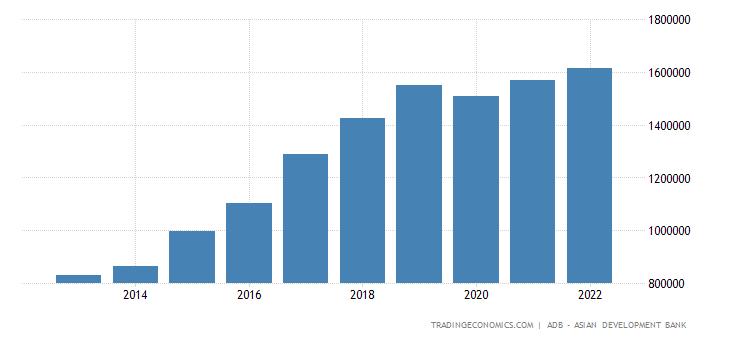 Vietnam Government Revenues