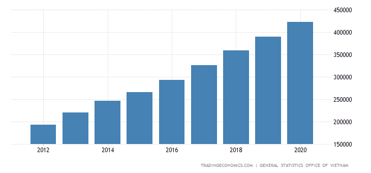 Vietnam Government Spending