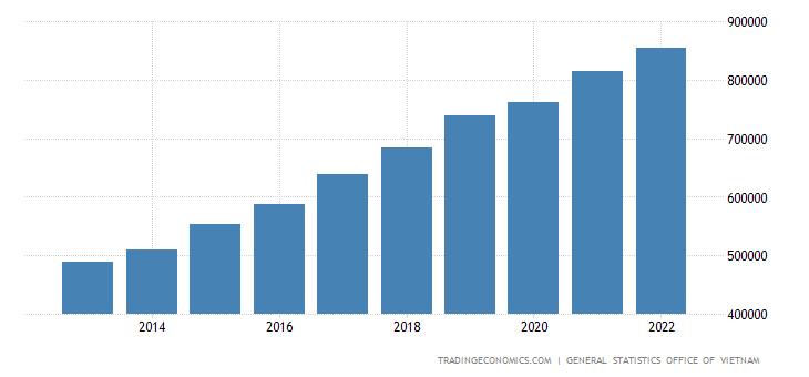 Vietnam Government Spending