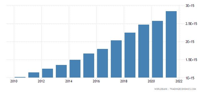 vietnam gross capital formation current lcu wb data