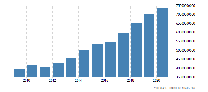 vietnam gross capital formation us dollar wb data