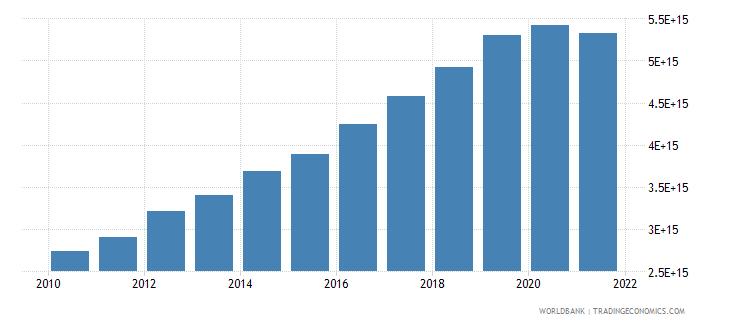 vietnam gross domestic income constant lcu wb data