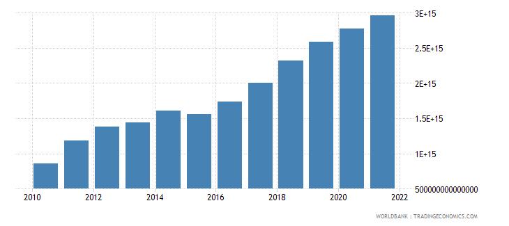 vietnam gross domestic savings current lcu wb data