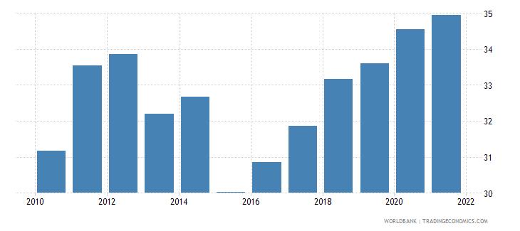 vietnam gross domestic savings percent of gdp wb data