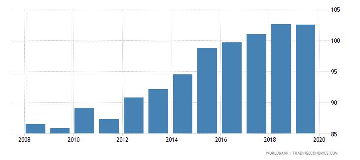 vietnam gross enrolment ratio lower secondary female percent wb data