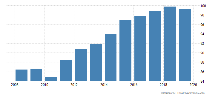vietnam gross enrolment ratio lower secondary male percent wb data
