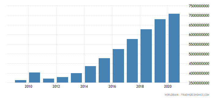 vietnam gross fixed capital formation constant 2000 us dollar wb data