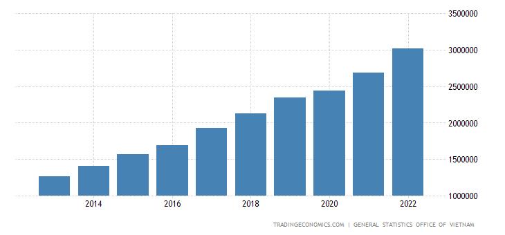 Vietnam Gross Fixed Capital Formation