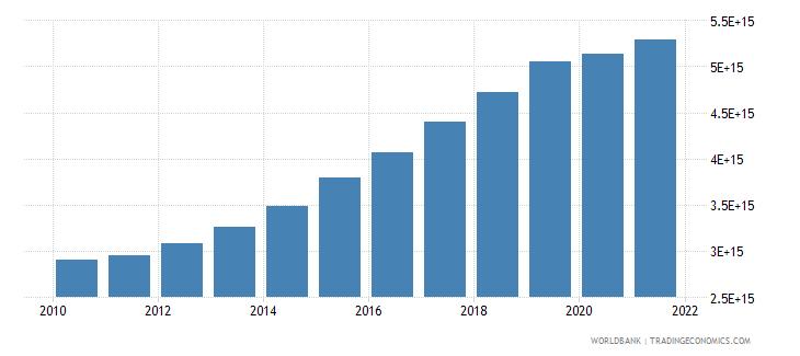 vietnam gross national expenditure constant lcu wb data