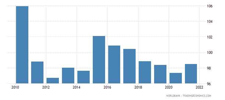 vietnam gross national expenditure percent of gdp wb data