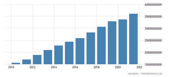 vietnam gross national expenditure us dollar wb data