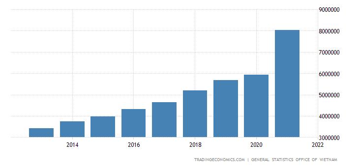 Vietnam Gross National Income