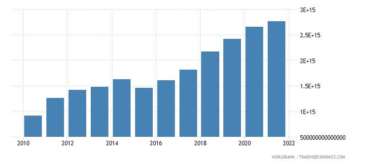 vietnam gross savings current lcu wb data
