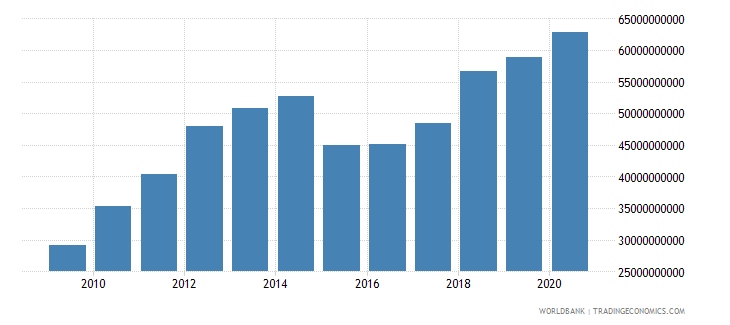 vietnam gross savings us dollar wb data