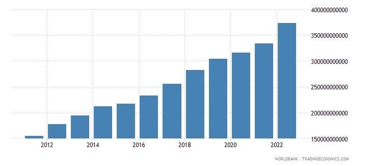 vietnam gross value added at factor cost us dollar wb data