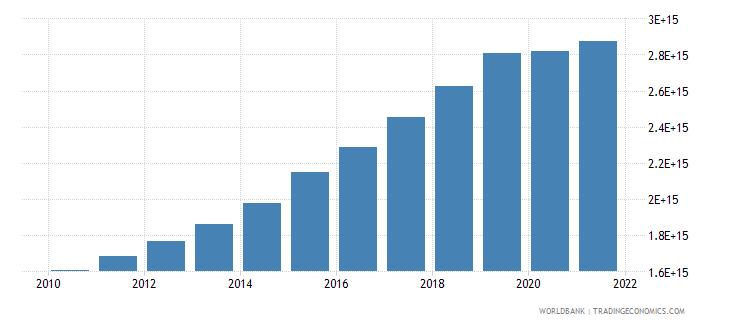 vietnam household final consumption expenditure constant lcu wb data